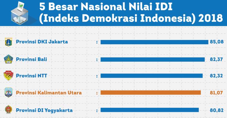 IDI 1