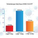 Infografik Covid di NTT
