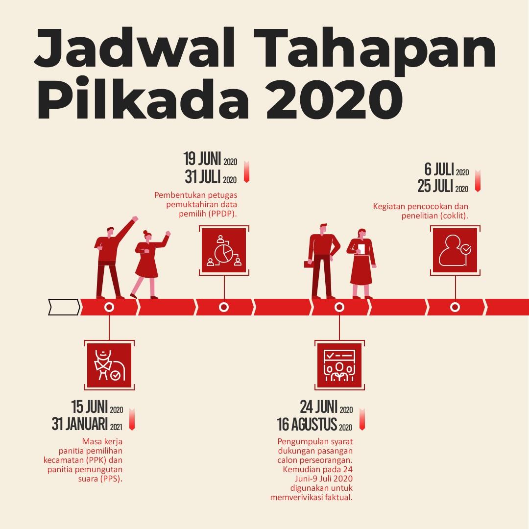 Jadwal Tahapan Pilkada 2020 1