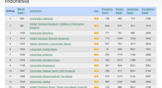 ranking universitas 1