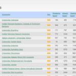 ranking universitas