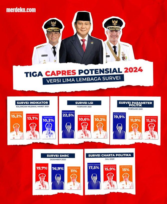 20210326104745 1 infografis calon kandidat presiden 001 angga yudha pratomo