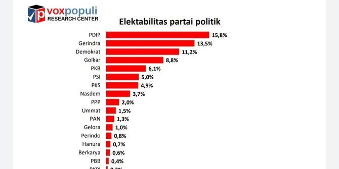 survei voxpopuli demokrat masuk tiga besar psi di atas pks dan ppp